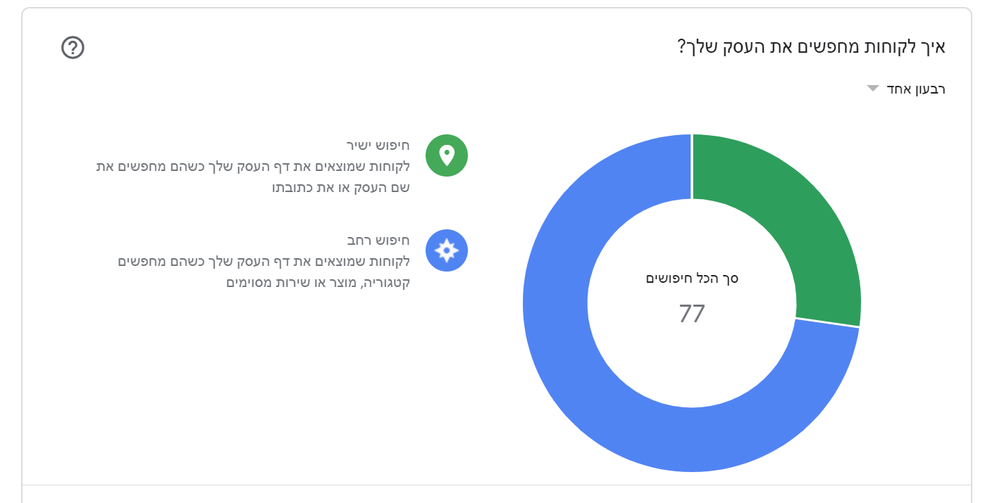 תובנות מהגולשים בgoogle my business